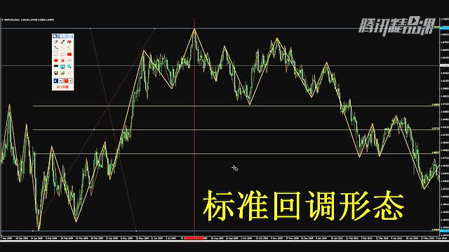 黄金外汇 K线形态高级分析