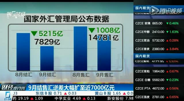 9月結售匯逆差大幅擴至近7000億元截圖