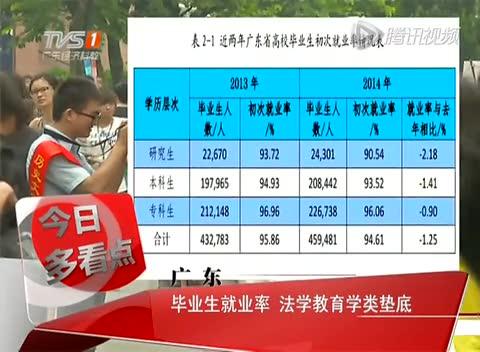 广东高校毕业就业率:专科生>本科生>研究生