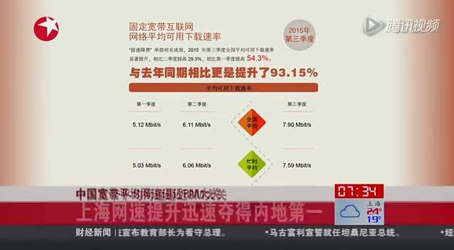 中国宽带平均网速逼近8M大关:上海夺得内地第一截图