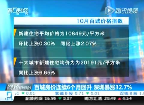 百城房价连续6个月回升 深圳暴涨32.7%截图