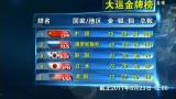 视频:大运闭幕日金牌榜 中国军团一骑绝尘