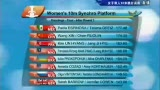 视频:第三轮结束后排名 中国组合位居第二