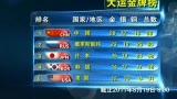 视频:大运第八天 中国28金力压俄罗斯居榜首