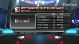 视频:詹姆斯季后赛连续13场28+ 紧追张伯伦