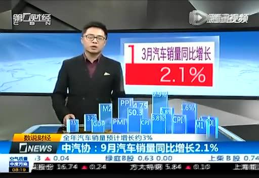 中汽协:9月汽车销量同比增长2.1%截图