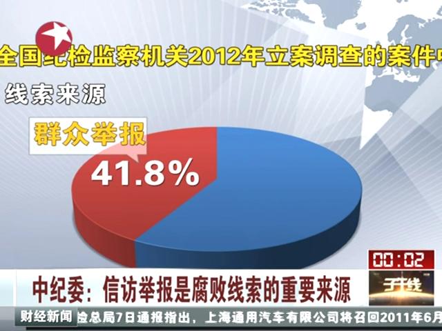 中纪委:信访举报是腐败线索的重要来源截图