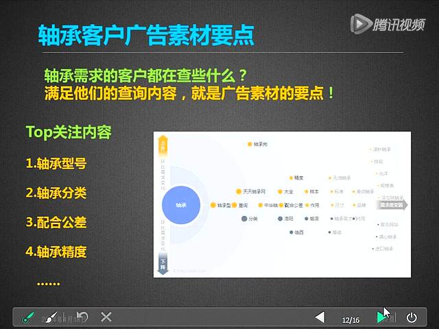 QQ推广行业篇