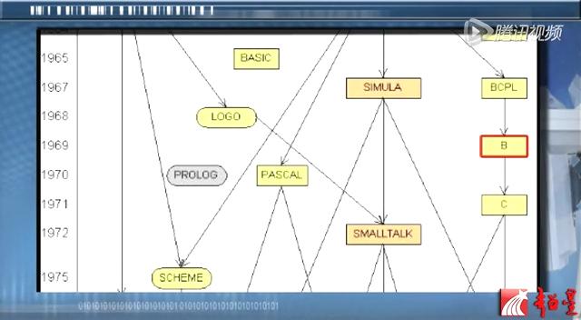 软件工程 面向对象C++程序设计