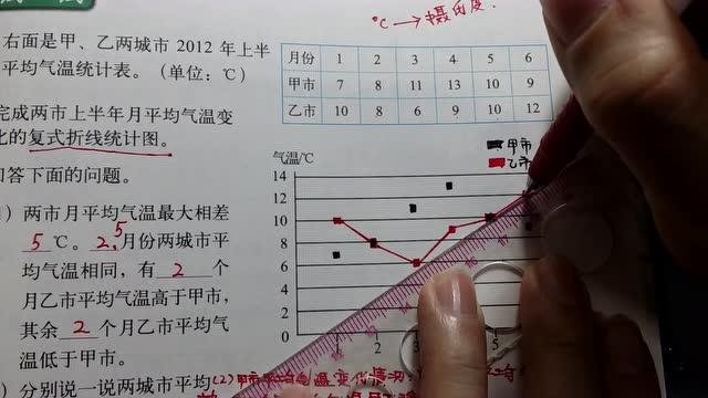 五年级数学下册 培优课堂80 复式折线统计图 试一试 知识易解