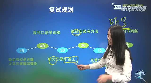 2015跨校跨专业考研复试 翻译硕士