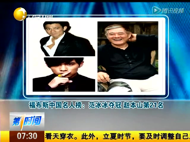福布斯中国名人榜:范冰冰夺冠赵本山第21名截图