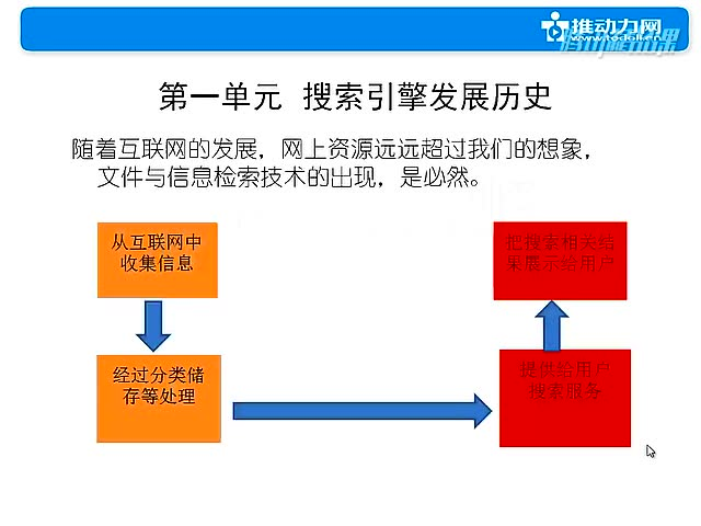 SEO优化系统班(1)新手3天入门SEO