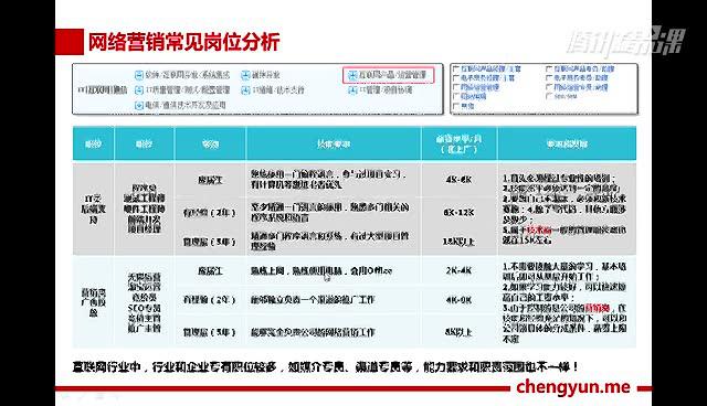 承云网络营销:百度推广基础课程(SEM方向)