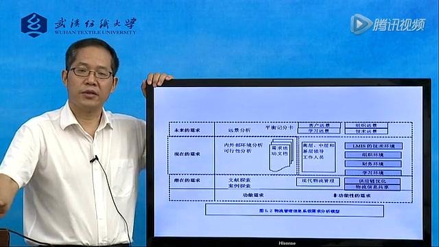 武汉纺织大学:物流管理信息系统