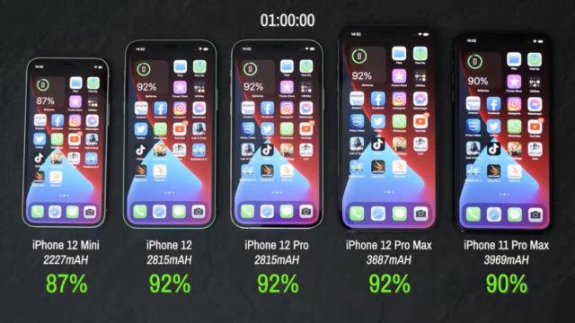 iPhone12各款機型跑分、耗電量對比評測