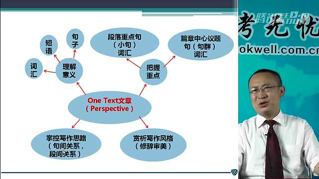 2016考研基础班英语:文章精读技巧示例