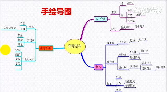 【导图精讲课】第一节:如何快速手绘一张精美的思维导图?(上)