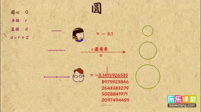 小学奥数简单学:圆的认识及周长计算