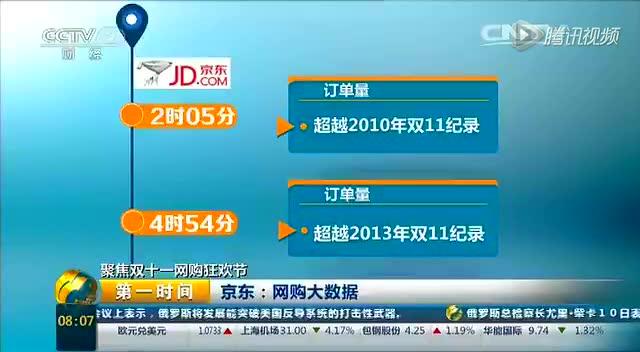 聚焦双11网购狂欢节:京东网购大数据截图