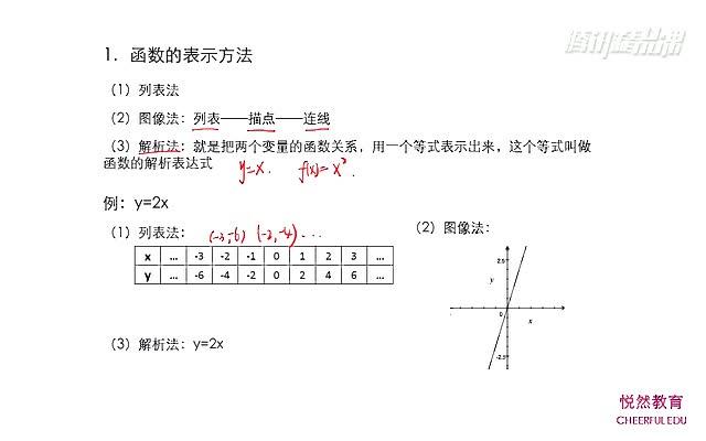 【函数的表示方法】高一数学 必修一 知识点+题型分类+练习题
