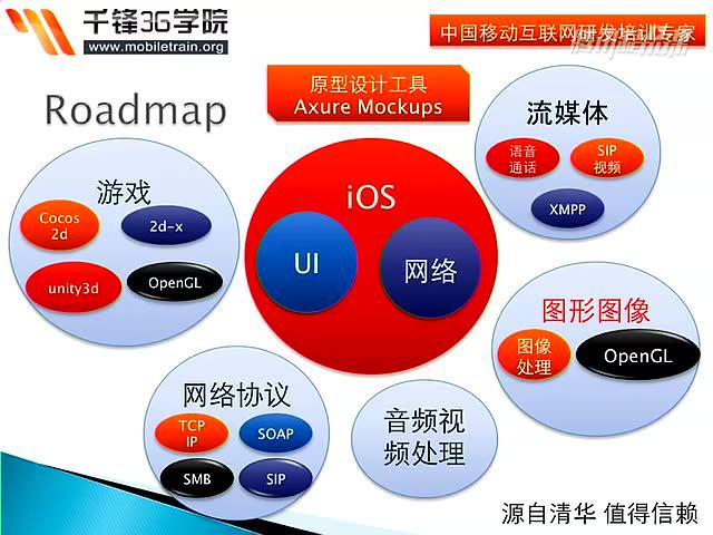 iOS开发培训教程--OC语言