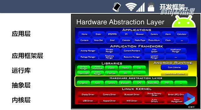 轻松学Android移动开发-入门到精通