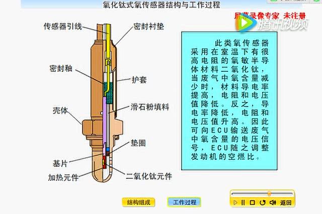 二氧化钛氧传感器的结构
