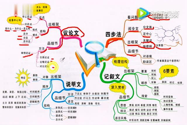用思维导图法来学习语文阅读理解