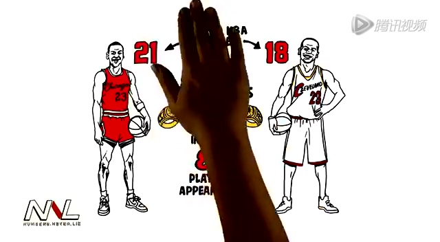 騰訊體育訊 北京時間9月7日,NBA(微博)名宿J博士朱利葉斯-歐文和加里-佩頓評選歷史最佳陣容無視喬丹,J博士盛贊勒布朗-詹姆斯是最偉大球員之一。 前NBA全明星后衛,福克斯體育解說員佩頓(微博)和他的搭檔卡里沙-湯普森采訪J博士歐文,三人在一起評古論今。佩頓將于當地時間周六正式進入籃球名人堂,J博士向佩頓表示了祝賀,并對他的職業生涯進行了一番夸獎。