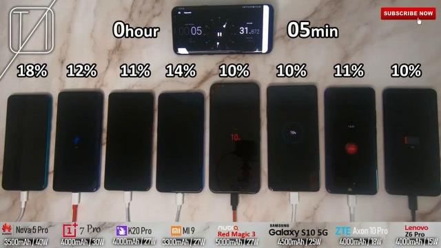 谁最快?红米K20 Pro等8款旗舰手机充电速度对比测试